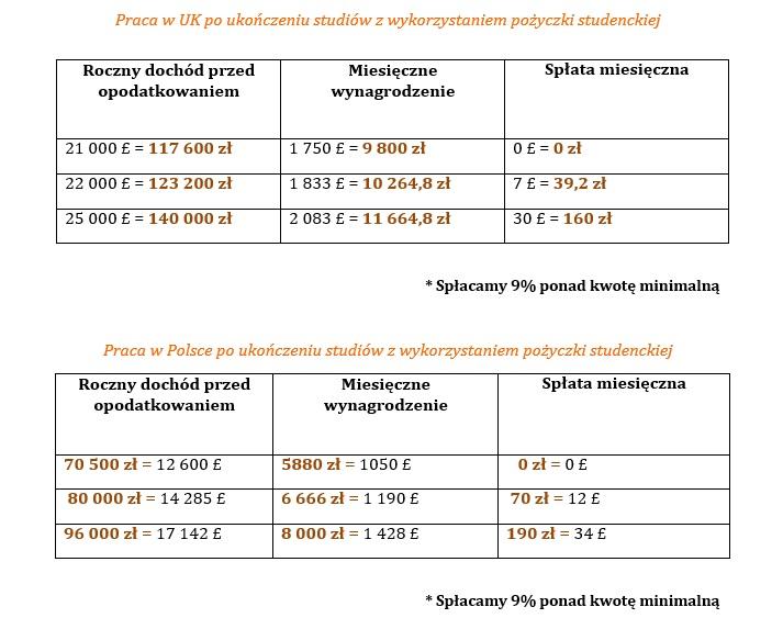 Tabela pożyczka studencka3